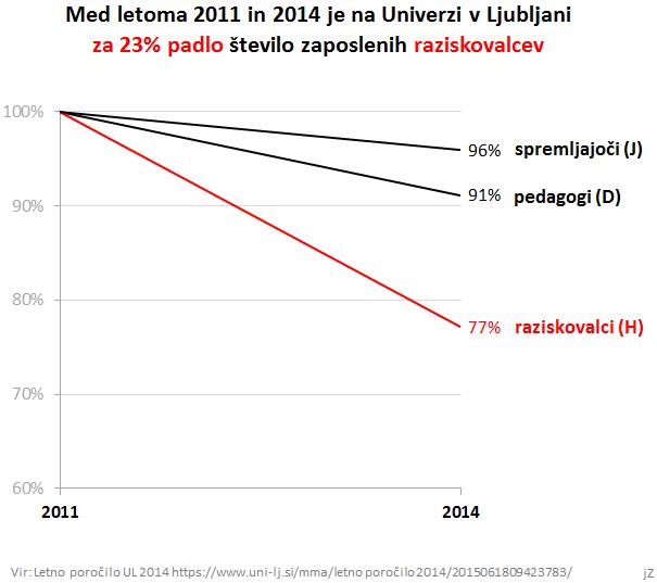 2011-2014trendstevilazaposlenihnaUL